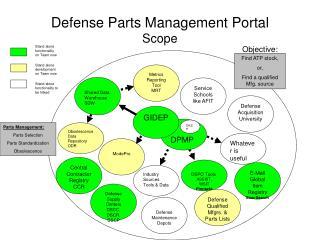 Defense Parts Management Portal Scope