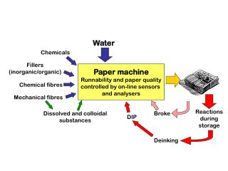 Paper machine Runnability and paper quality controlled by on-line sensors  and analysers