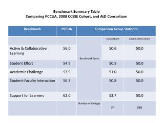 Benchmark Summary Table  Comparing  PCCUA , 2008 CCSSE Cohort, and  AtD  Consortium