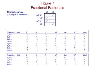 Figure 7 Fractional  Factorials