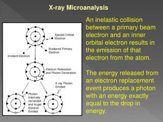X-ray Microanalysis