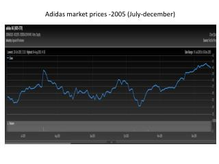 Adidas market  prices  -2005  ( J uly-december )