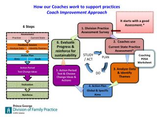 How our Coaches  work  to support practices Coach Improvement Approach