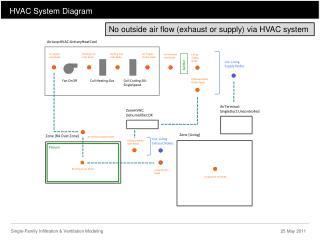 HVAC System Diagram