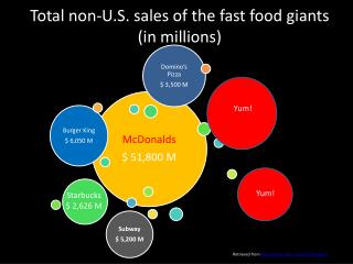 Total non-U.S. sales of the  fast  food giants (in millions)