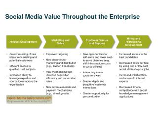 Social Media Value Throughout the Enterprise