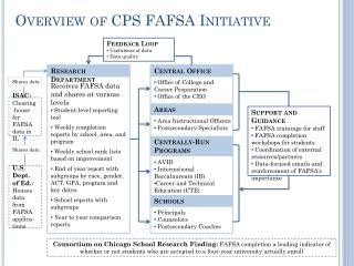 Overview of CPS FAFSA Initiative
