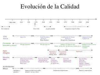 Evoluci n de la Calidad