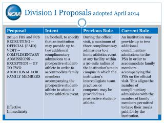Division I Proposals  adopted  April 2014