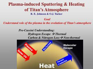 Plasma-induced Sputtering &  Heating  of Titan�s  Atmosphere R.  E.  Johnson & O.J. Tucker