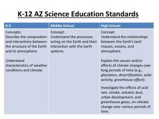 K-12 AZ Science Education Standards