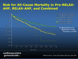Risk for All-Cause Mortality in Pre-RELAX-AHF, RELAX-AHF, and Combined