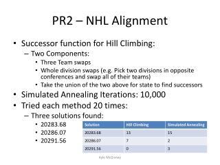 PR2 – NHL Alignment