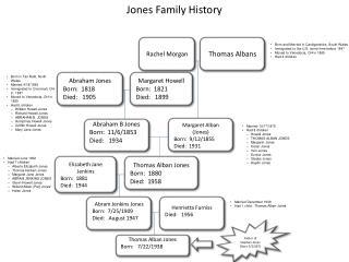 Jones Family History