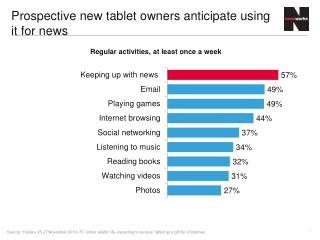 Prospective new tablet owners anticipate using it for news