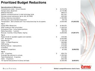 Prioritized Budget Reductions