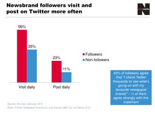 Newsbrand  followers visit and post on Twitter more often