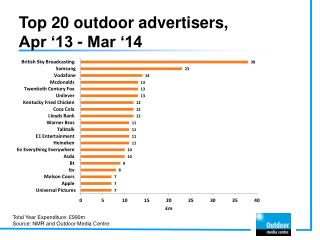 Top 20 outdoor advertisers,  Apr '13  - Mar  '14