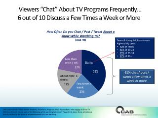 """Viewers """"Chat"""" About TV Programs Frequently… 6 out of 10 Discuss a Few Times a Week or More"""