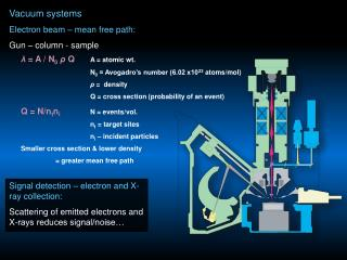Vacuum systems Electron beam � mean free path: Gun � column - sample