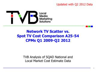 Network TV Scatter vs.  Spot TV Cost Comparison A25-54  CPMs Q1 2009-Q2 2012
