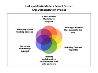 Larkspur-Corte Madera School District Arts Demonstration Project