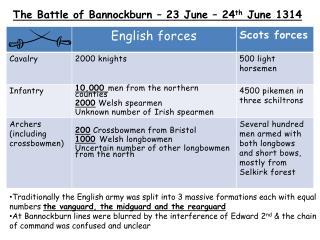 The Battle of Bannockburn – 23 June – 24 th  June 1314