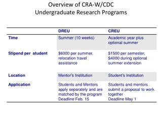 Overview of CRA-W/CDC Undergraduate Research Programs