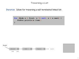 Traversing a List