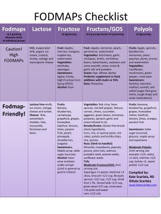 FODMAPs Checklist
