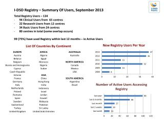 Total Registry Users � 134 94 Clinical Users from  65  centres 22 Research Users from 12  centres