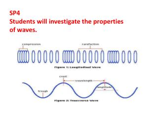 SP4  Students will investigate the properties o f waves.