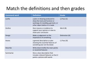 Match the definitions and then grades