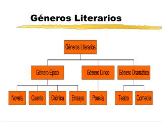 G neros Literarios