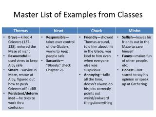 Master List of Examples from Classes