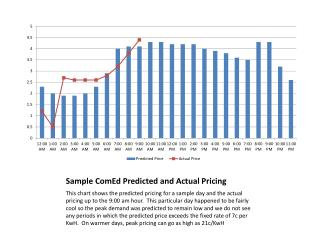 Sample  ComEd Predicted and Actual Pricing