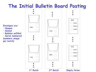 The Initial Bulletin Board Posting