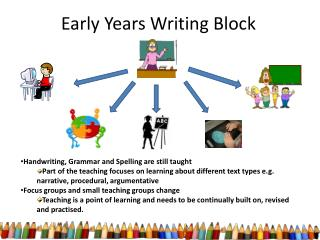 Early Years Writing Block