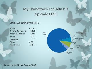 My Hometown Toa Alta P.R. zip code 0053