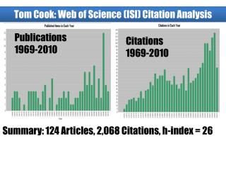 Summary: 124 Articles, 2,068 Citations, h-index = 26
