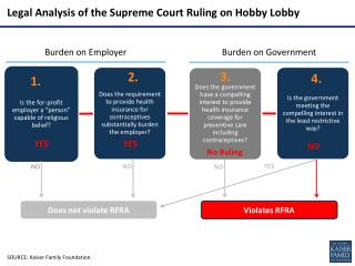 Legal Analysis of the Supreme Court Ruling on Hobby Lobby