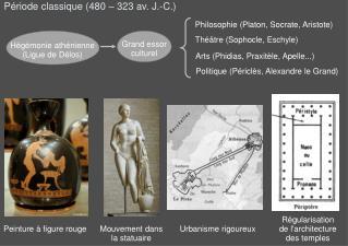 Période classique (480 – 323 av. J.-C.)