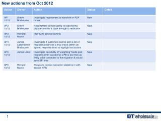 New actions from Oct 2012