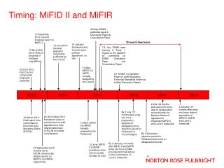 Timing: MiFID II and MiFIR