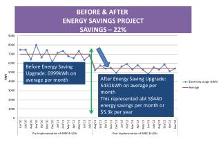 BEFORE & AFTER  ENERGY SAVINGS PROJECT SAVINGS – 22%