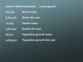 Current World  Population     7,208,099,478 163,696  Births today