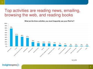 Top activities are reading news, emailing, browsing the web, and reading books