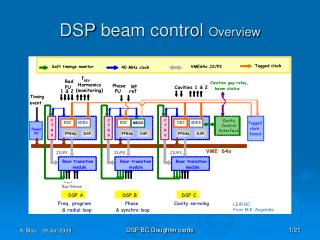 DSP  beam control  Overview