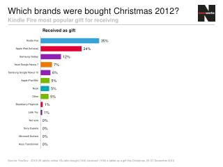 Which brands were bought Christmas 2012?