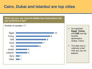 Cairo, Dubai and Istanbul are  top cities